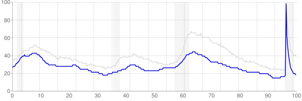 Vermont monthly unemployment rate chart from 1990 to May 2021